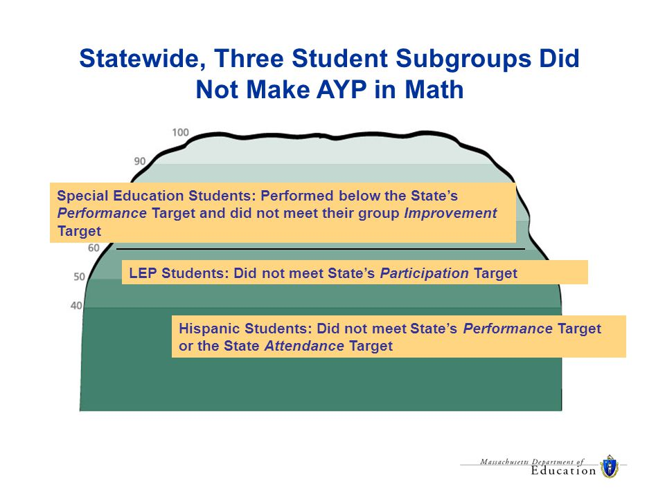 Statewide, Three Student Subgroups Did Not Make AYP in Math Hispanic Students: Did not meet State's Performance Target or the State Attendance Target Special Education Students: Performed below the State's Performance Target and did not meet their group Improvement Target LEP Students: Did not meet State's Participation Target