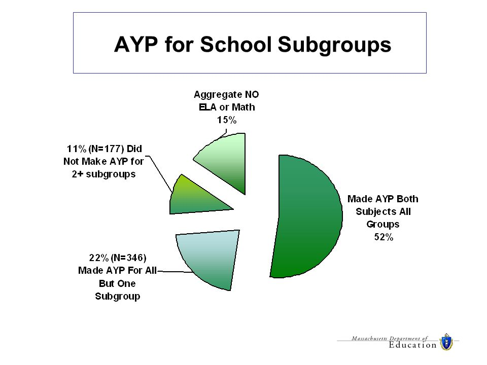 AYP for School Subgroups