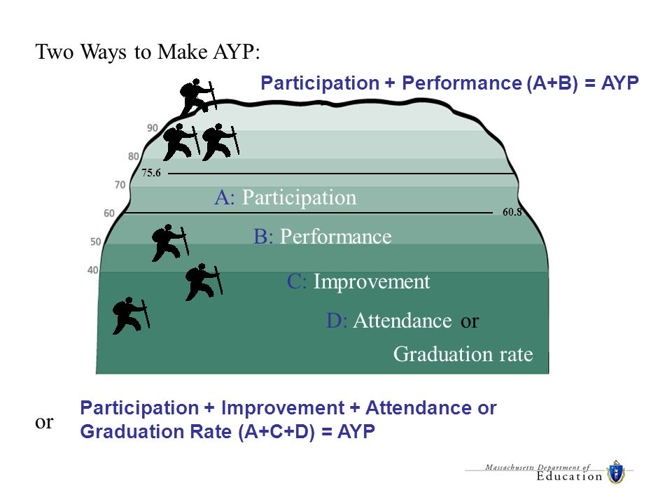 Participation + Performance (A+B) = AYP A: Participation B: Performance C: Improvement D: Attendance or Graduation rate 60.8 75.6 Participation + Improvement + Attendance or Graduation Rate (A+C+D) = AYP Two Ways to Make AYP: or