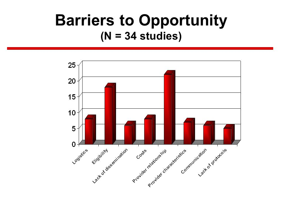 Barriers to Opportunity (N = 34 studies)