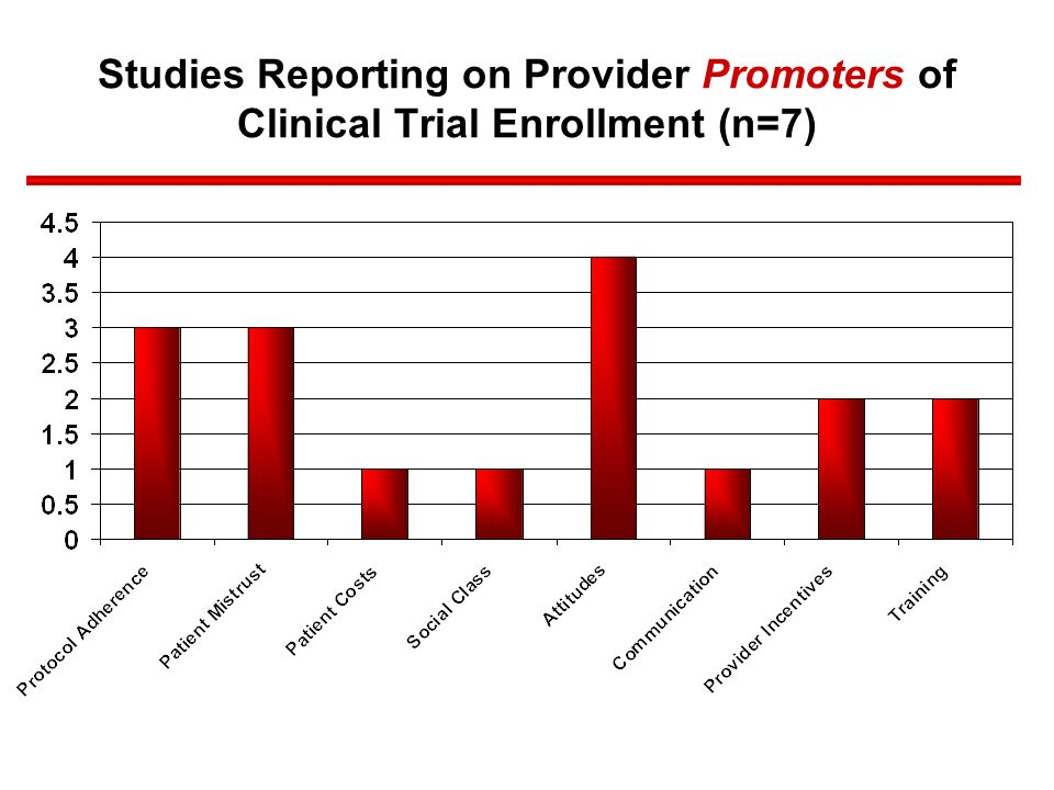 Studies Reporting on Provider Promoters of Clinical Trial Enrollment (n=7)
