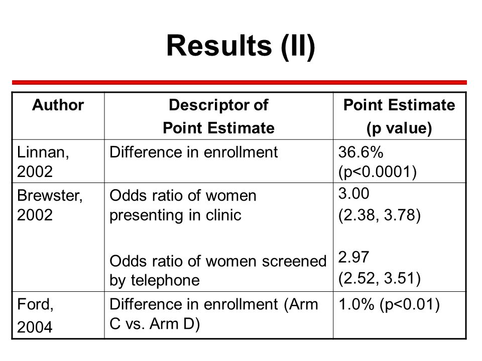 Results (II) AuthorDescriptor of Point Estimate (p value) Linnan, 2002 Difference in enrollment36.6% (p<0.0001) Brewster, 2002 Odds ratio of women presenting in clinic Odds ratio of women screened by telephone 3.00 (2.38, 3.78) 2.97 (2.52, 3.51) Ford, 2004 Difference in enrollment (Arm C vs.
