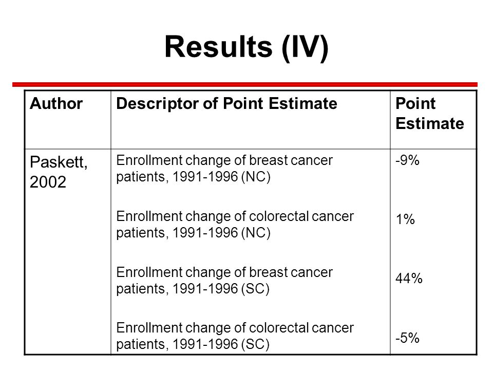 Results (IV) AuthorDescriptor of Point EstimatePoint Estimate Paskett, 2002 Enrollment change of breast cancer patients, 1991-1996 (NC) Enrollment change of colorectal cancer patients, 1991-1996 (NC) Enrollment change of breast cancer patients, 1991-1996 (SC) Enrollment change of colorectal cancer patients, 1991-1996 (SC) -9% 1% 44% -5%