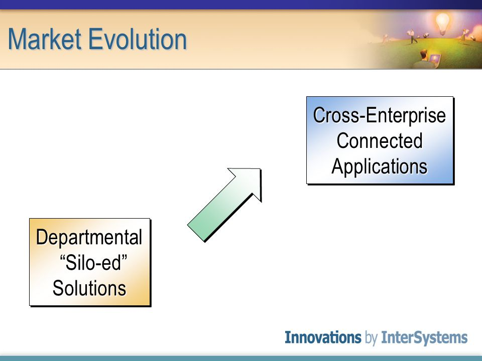 Market Evolution Cross-Enterprise Connected Applications Departmental Silo-ed Solutions Solutions