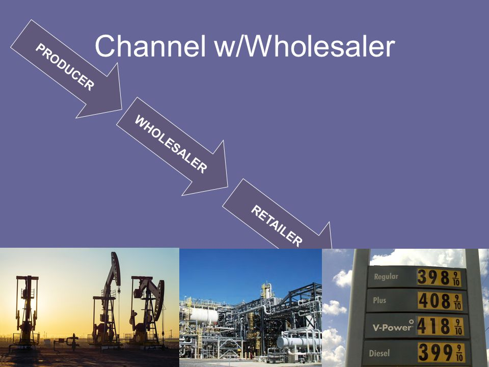 Channel w/Wholesaler PRODUCER WHOLESALER RETAILER CONSUMER