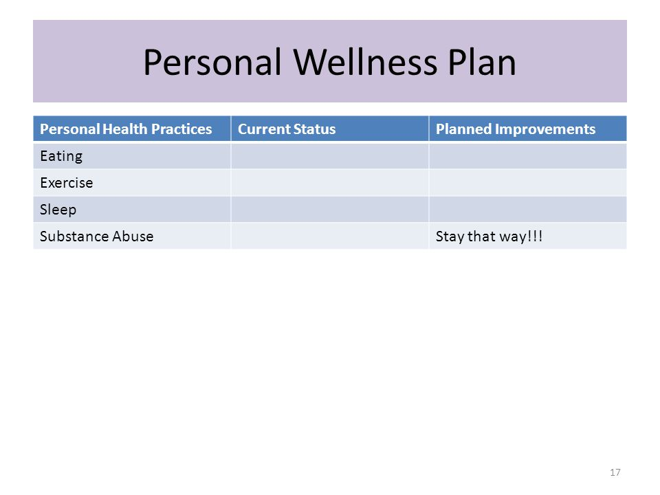 Personal Wellness Plan Personal Health PracticesCurrent StatusPlanned Improvements Eating Exercise Sleep Substance AbuseStay that way!!.