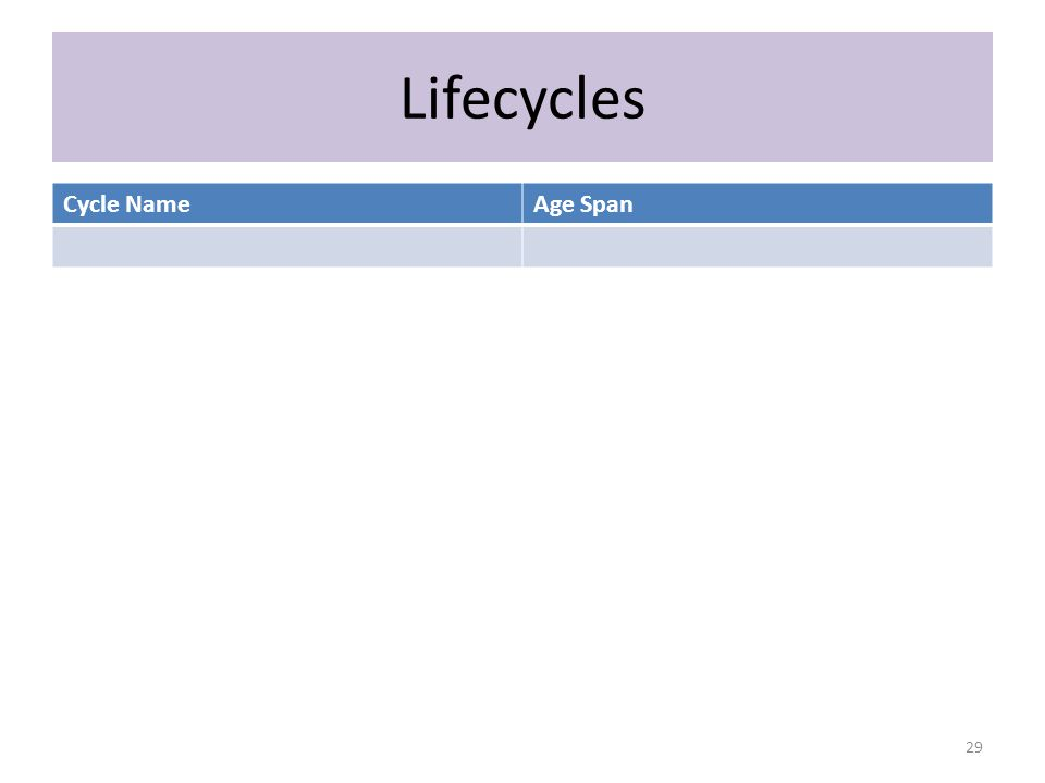 Lifecycles Cycle NameAge Span 29