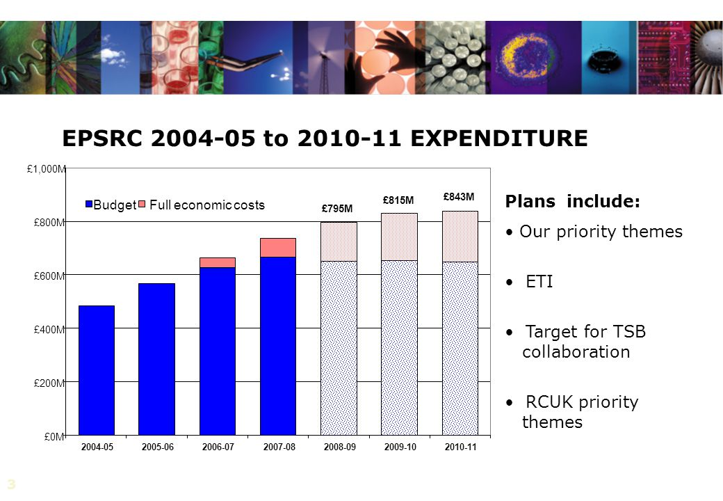3 EPSRC to EXPENDITURE £0M £200M £400M £600M £800M £1,000M Budget Full economic costs £795M £815M £843M Plans include: Our priority themes ETI Target for TSB collaboration RCUK priority themes