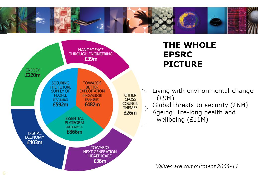 6 Living with environmental change (£9M) Global threats to security (£6M) Ageing: life-long health and wellbeing (£11M) THE WHOLE EPSRC PICTURE Values are commitment