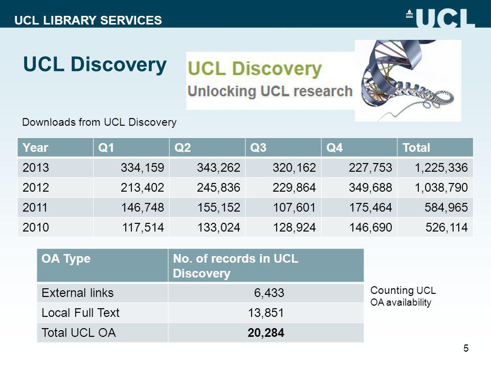 UCL LIBRARY SERVICES UCL Discovery YearQ1Q2Q3Q4Total 2013334,159343,262320,162227,7531,225,336 2012213,402245,836229,864349,6881,038,790 2011146,748155,152107,601175,464584,965 2010117,514133,024128,924146,690526,114 5 Downloads from UCL Discovery OA TypeNo.