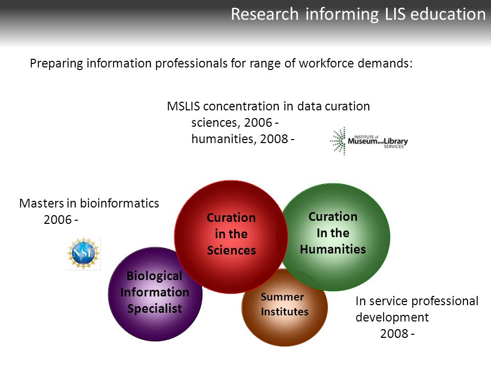 Research informing LIS education Preparing information professionals for range of workforce demands: Summer Institutes In service professional development 2008 - Biological Information Specialist Masters in bioinformatics 2006 - Curation In the Humanities Curation in the Sciences MSLIS concentration in data curation sciences, 2006 - humanities, 2008 -