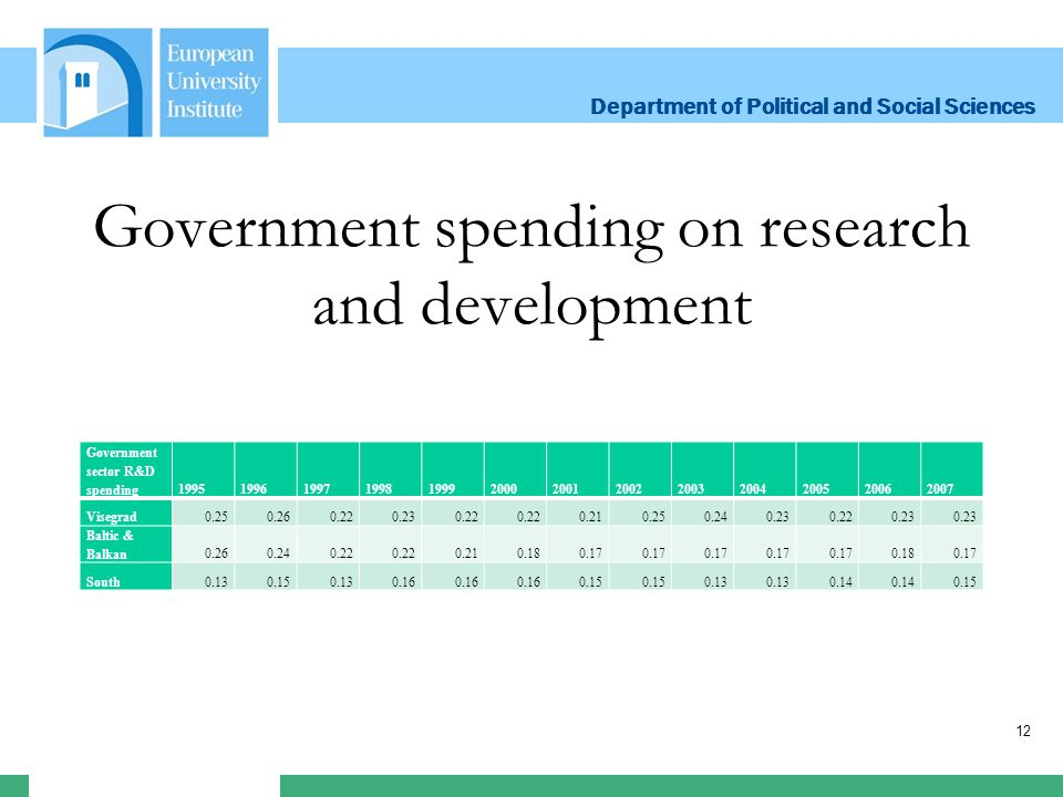 Department of Political and Social Sciences Department of Political and Social Sciences Government spending on research and development Government sector R&D spending1995199619971998199920002001200220032004200520062007 Visegrad0.250.260.220.230.22 0.210.250.240.230.220.23 Baltic & Balkan0.260.240.22 0.210.180.17 0.180.17 South0.130.150.130.16 0.15 0.13 0.14 0.15 12