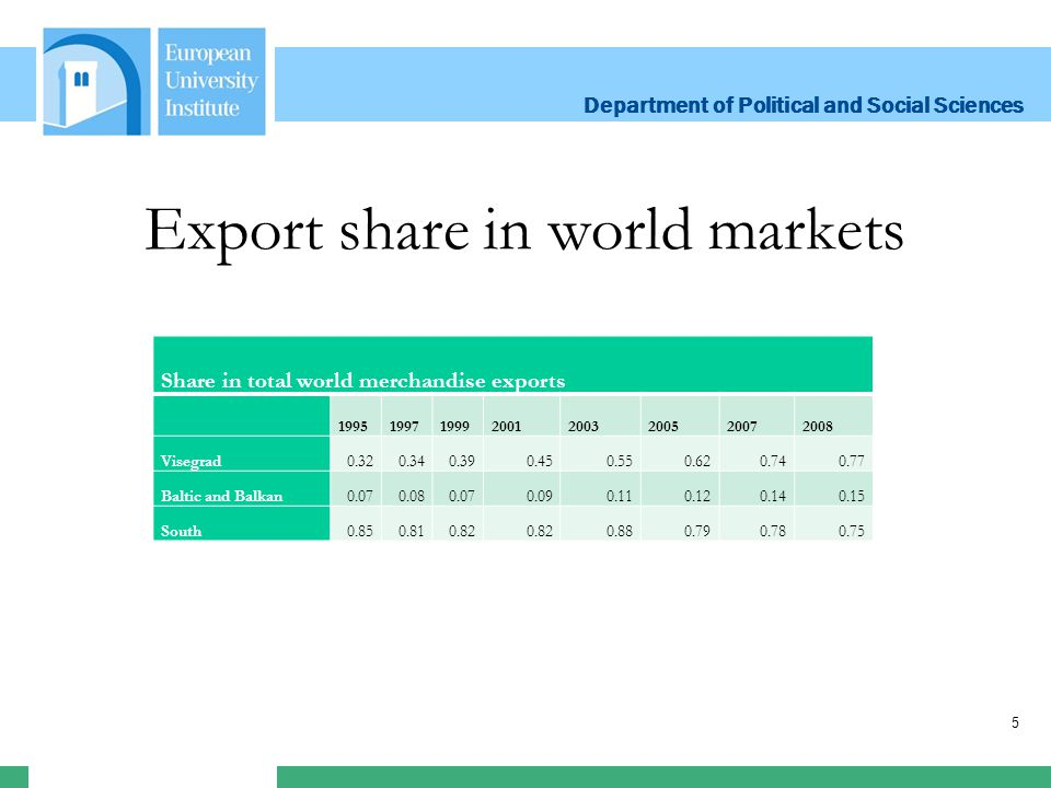 Department of Political and Social Sciences Department of Political and Social Sciences Export share in world markets Share in total world merchandise exports 19951997199920012003200520072008 Visegrad0.320.340.390.450.550.620.740.77 Baltic and Balkan0.070.080.070.090.110.120.140.15 South0.850.810.82 0.880.790.780.75 5