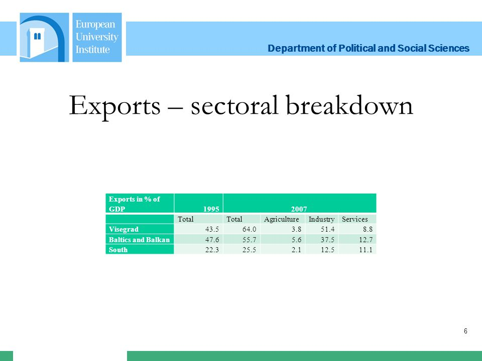 Department of Political and Social Sciences Department of Political and Social Sciences 6 Exports – sectoral breakdown Exports in % of GDP19952007 Total AgricultureIndustryServices Visegrad43.564.03.851.48.8 Baltics and Balkan47.655.75.637.512.7 South22.325.52.112.511.1