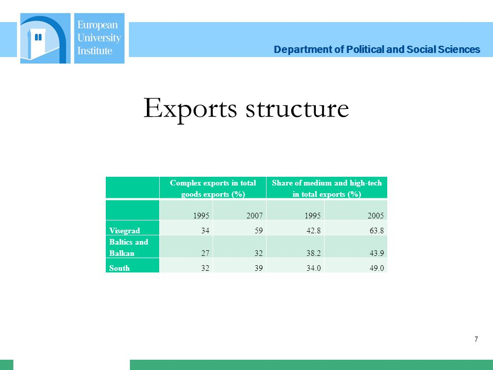Department of Political and Social Sciences Department of Political and Social Sciences 7 Exports structure Complex exports in total goods exports (%) Share of medium and high-tech in total exports (%) 1995200719952005 Visegrad345942.863.8 Baltics and Balkan273238.243.9 South323934.049.0