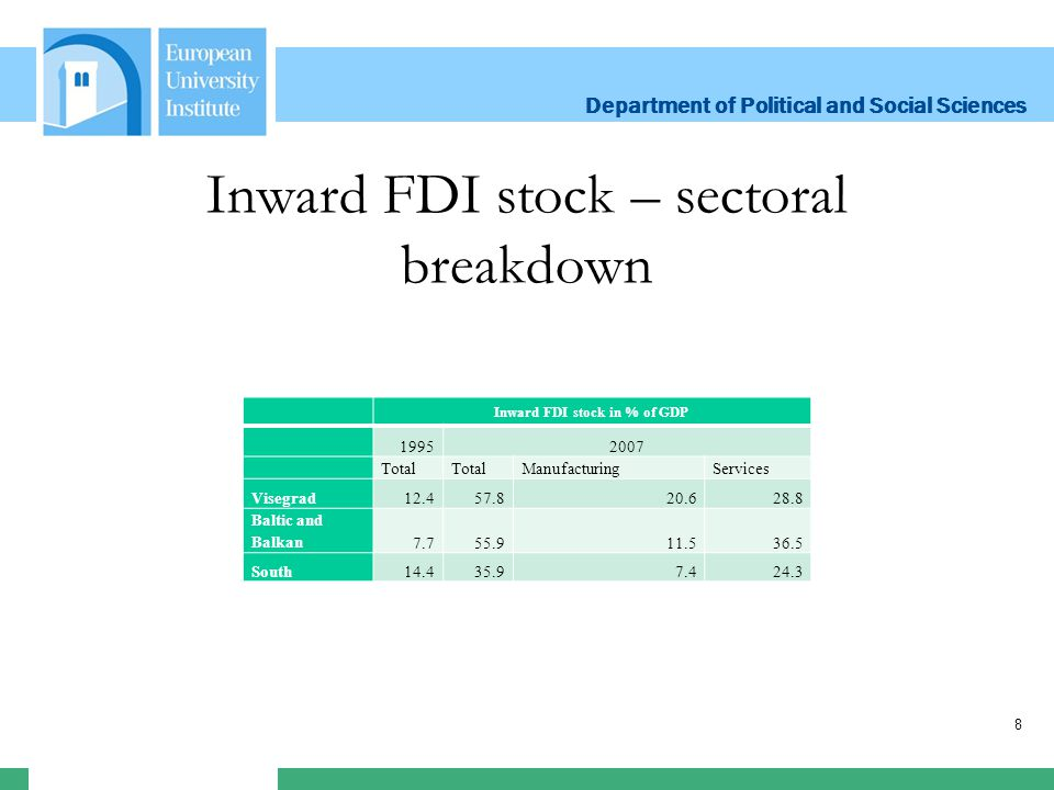 Department of Political and Social Sciences Department of Political and Social Sciences 8 Inward FDI stock – sectoral breakdown Inward FDI stock in % of GDP 19952007 Total ManufacturingServices Visegrad12.457.820.628.8 Baltic and Balkan7.755.911.536.5 South14.435.97.424.3