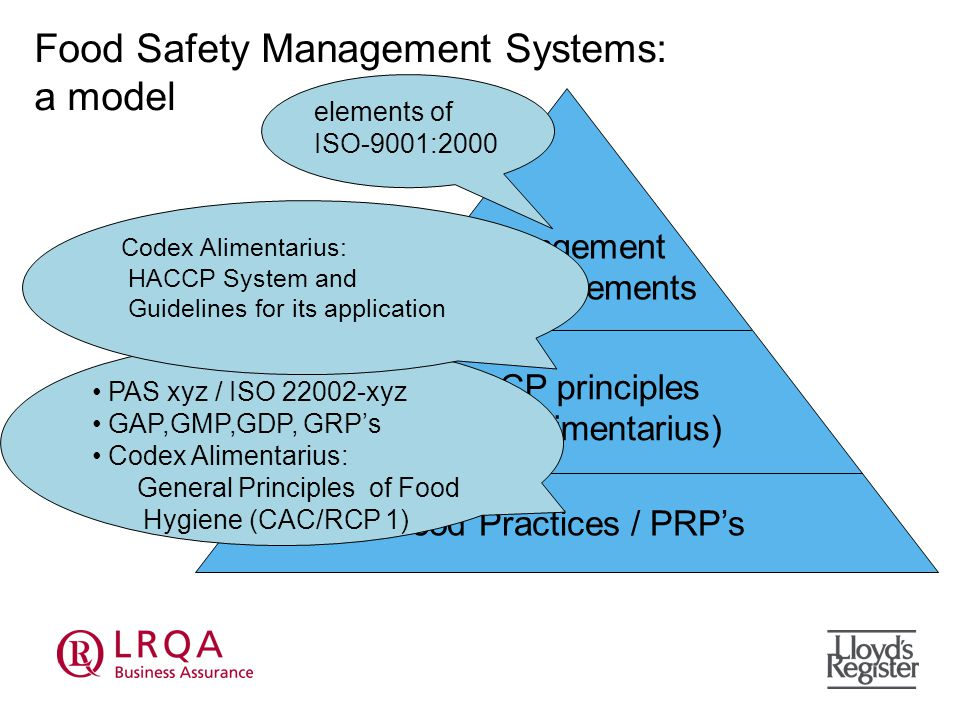 Food Safety Management Systems: a model Good Practices / PRP's HACCP principles (Codex Alimentarius) Management System elements PAS xyz / ISO xyz GAP,GMP,GDP, GRP's Codex Alimentarius: General Principles of Food Hygiene (CAC/RCP 1) Codex Alimentarius: HACCP System and Guidelines for its application elements of ISO-9001:2000