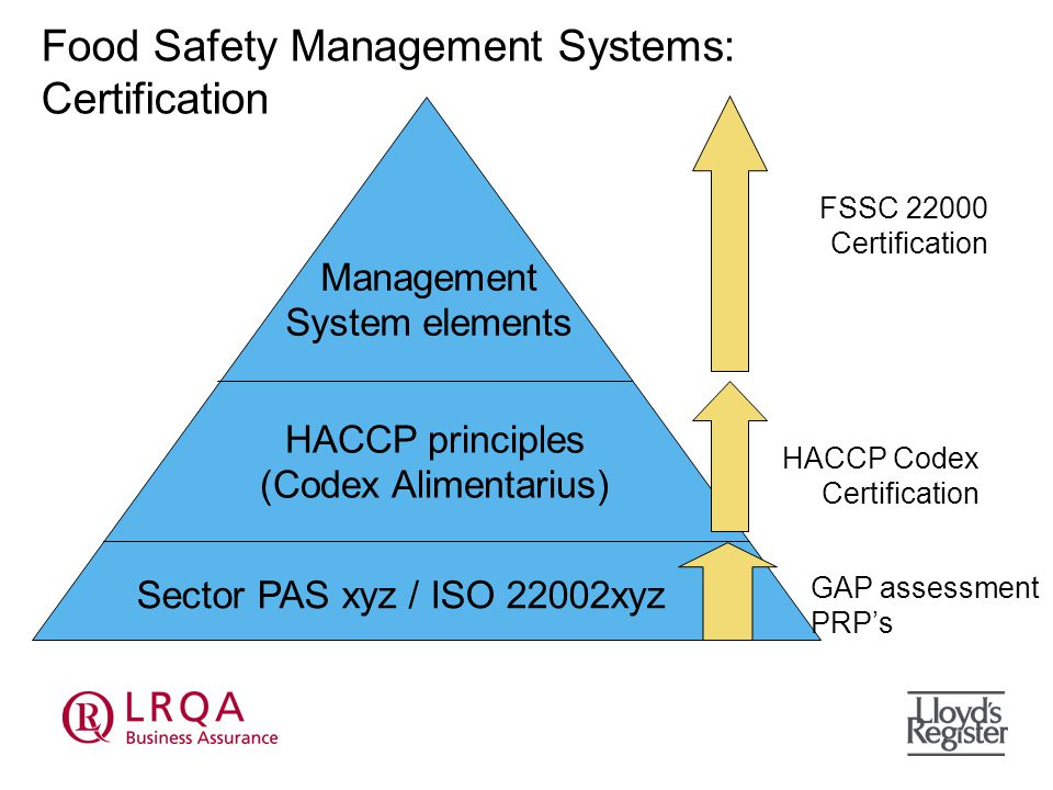 Food Safety Management Systems: Certification Sector PAS xyz / ISO 22002xyz HACCP principles (Codex Alimentarius) Management System elements GAP assessment PRP's HACCP Codex Certification FSSC Certification