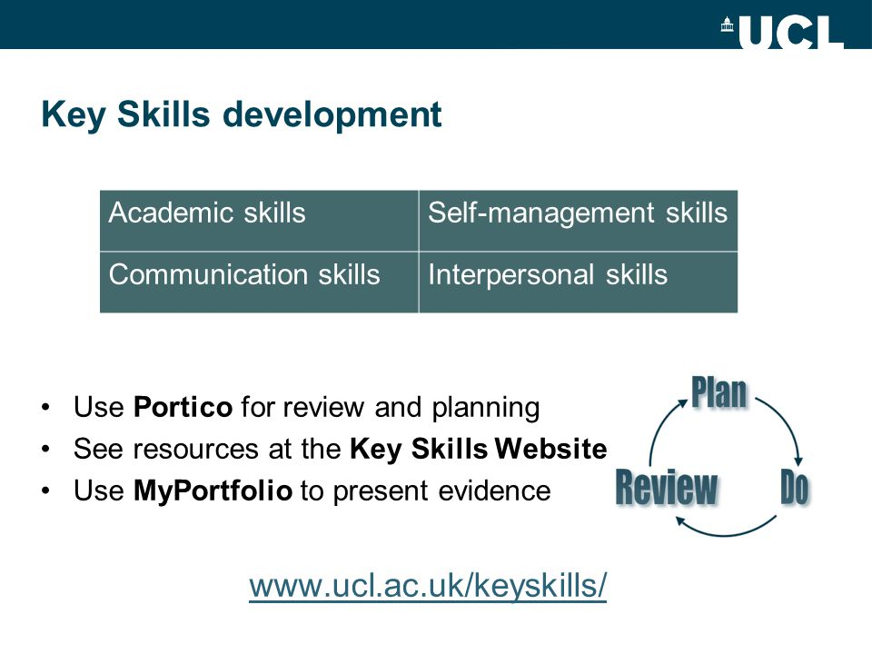 Key Skills development Use Portico for review and planning See resources at the Key Skills Website Use MyPortfolio to present evidence www.ucl.ac.uk/keyskills/ Academic skillsSelf-management skills Communication skillsInterpersonal skills