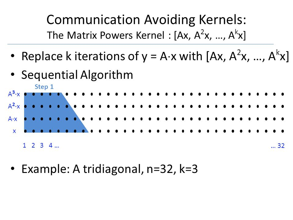 1 2 3 4 … … 32 x A·x A 2 ·x A 3 ·x Communication Avoiding Kernels: The Matrix Powers Kernel : [Ax, A 2 x, …, A k x] Replace k iterations of y = A  x with [Ax, A 2 x, …, A k x] Sequential Algorithm Example: A tridiagonal, n=32, k=3 Step 1