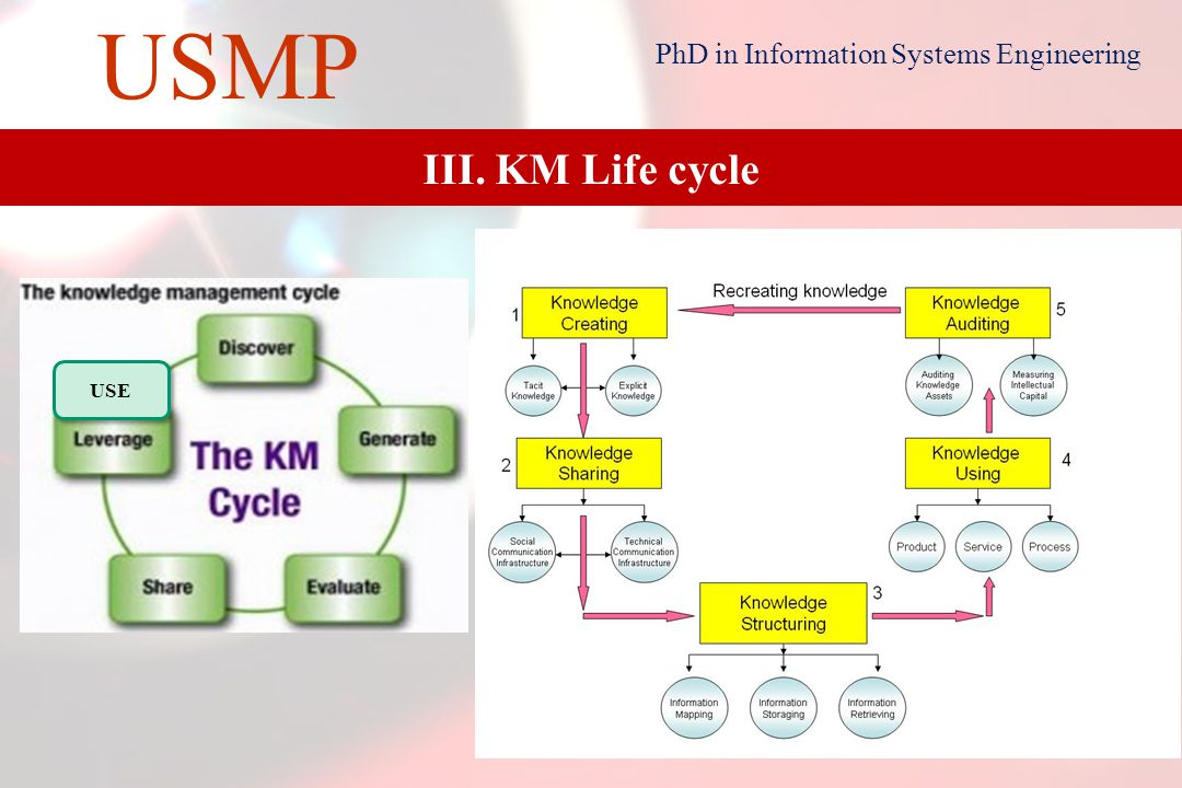 13 USMP PhD in Information Systems Engineering III. KM Life cycle