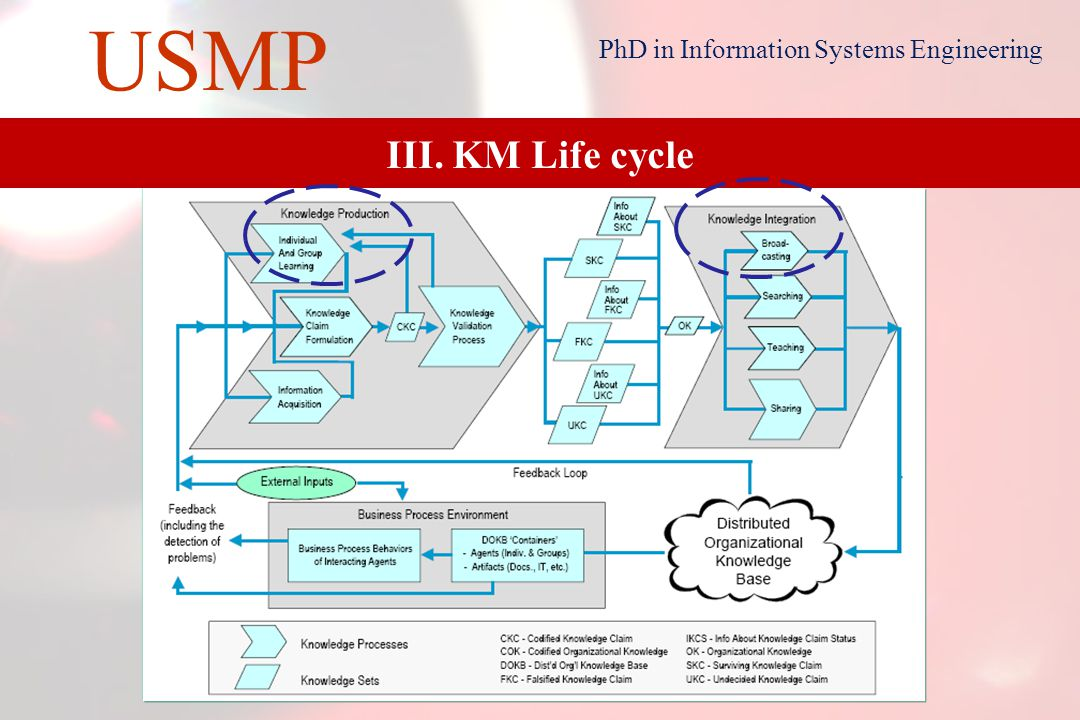 15 USMP PhD in Information Systems Engineering III. KM Life cycle