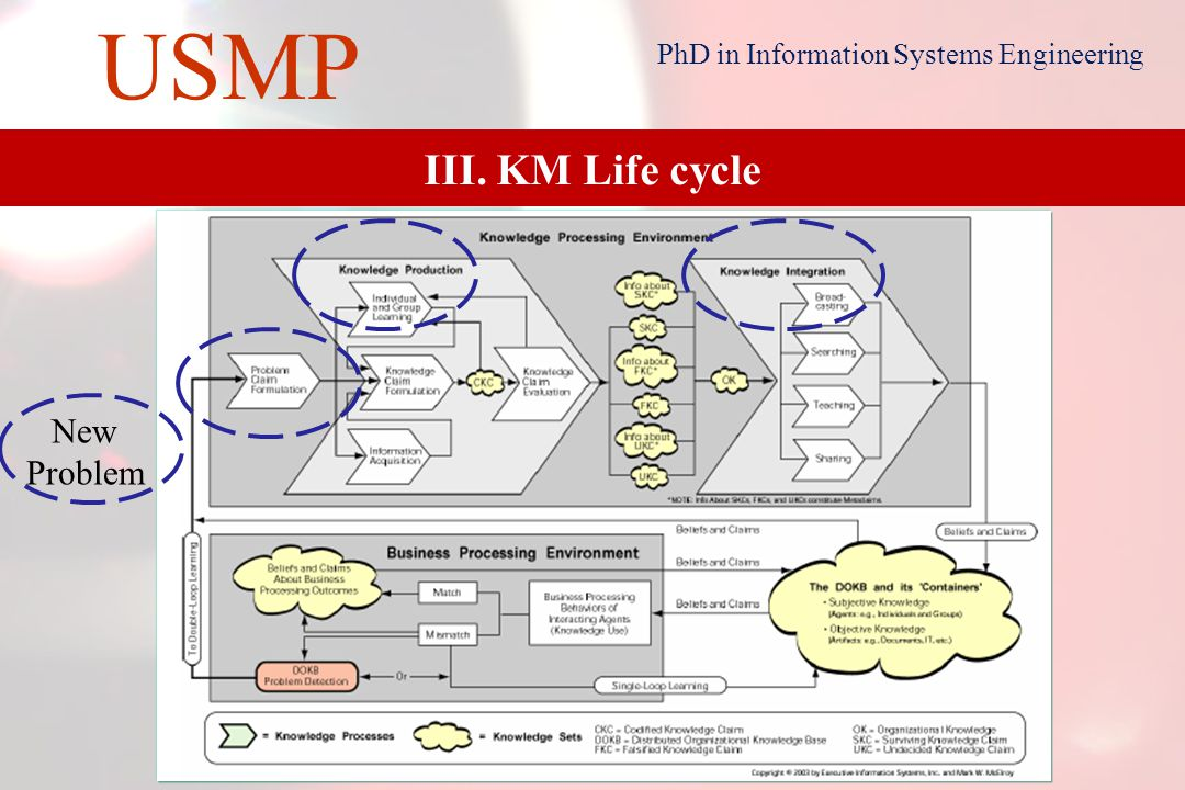 16 USMP PhD in Information Systems Engineering III. KM Life cycle