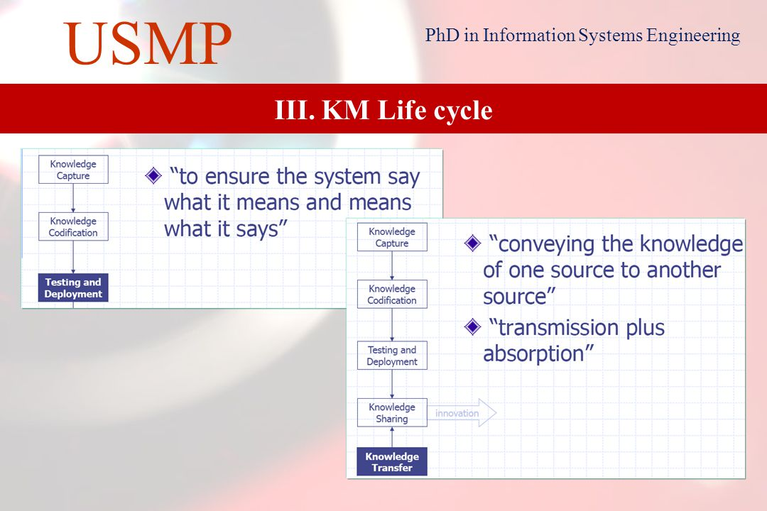 19 USMP PhD in Information Systems Engineering III. KM Life cycle