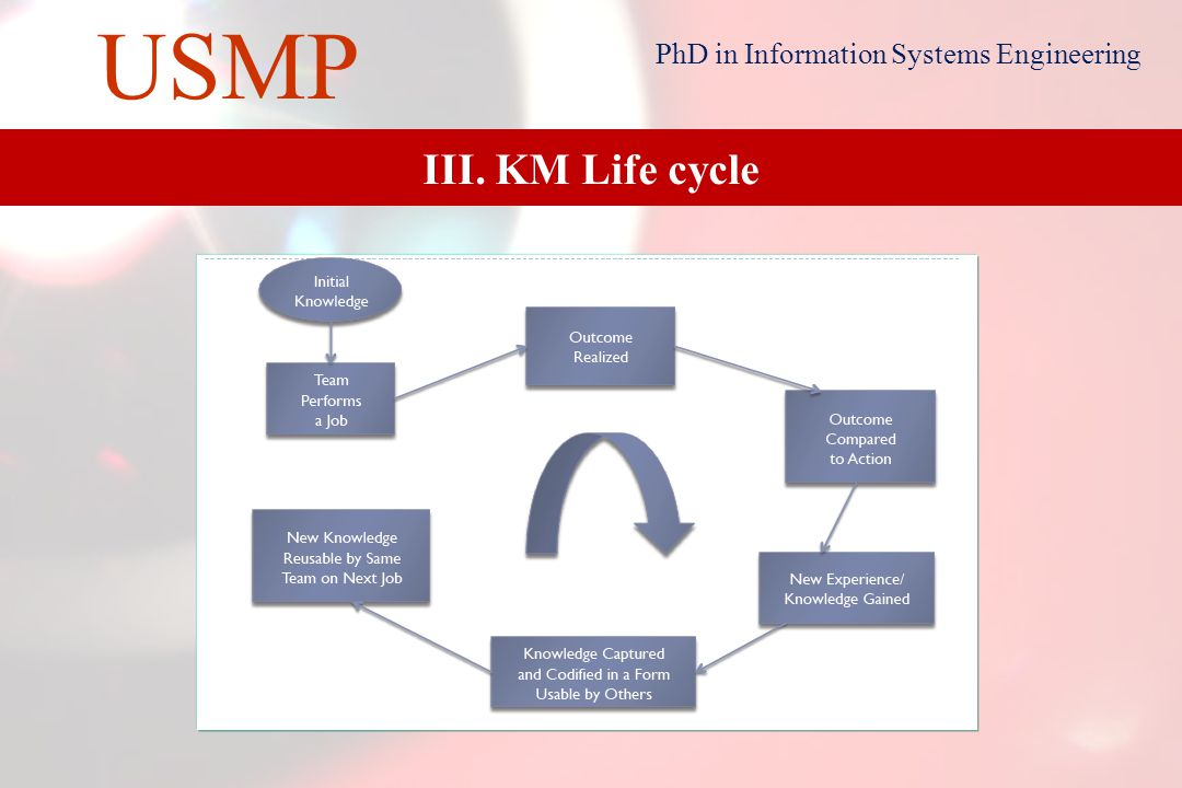 21 USMP PhD in Information Systems Engineering III. KM Life cycle