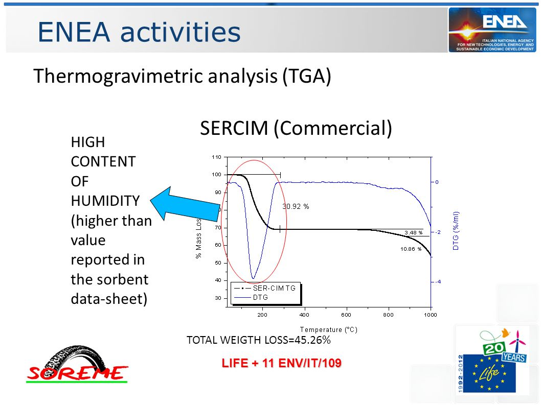 ENEA activities LIFE + 11 ENV/IT/109 Thermogravimetric analysis (TGA) SERCIM (Commercial) TOTAL WEIGTH LOSS=45.26% HIGH CONTENT OF HUMIDITY (higher than value reported in the sorbent data-sheet)