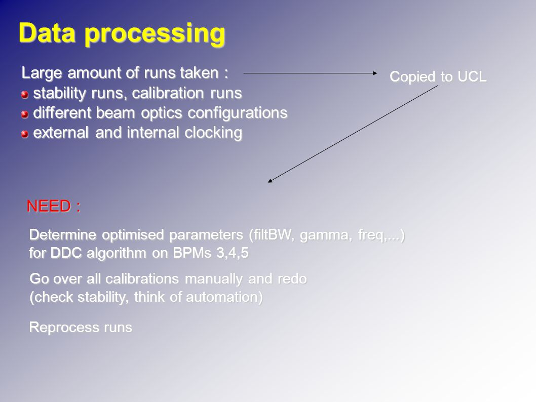Data processing Large amount of runs taken : stability runs, calibration runs stability runs, calibration runs different beam optics configurations different beam optics configurations external and internal clocking external and internal clocking Copied to UCL NEED : Determine optimised parameters (filtBW, gamma, freq,...) for DDC algorithm on BPMs 3,4,5 Go over all calibrations manually and redo (check stability, think of automation) Reprocess runs