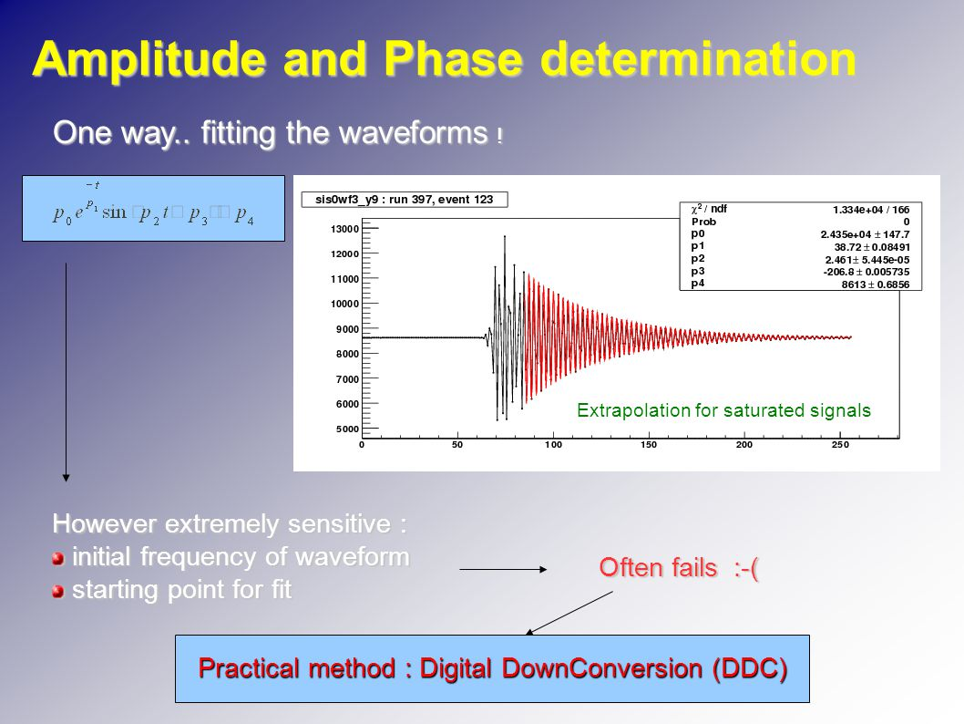 Amplitude and Phase determination One way.. fitting the waveforms .