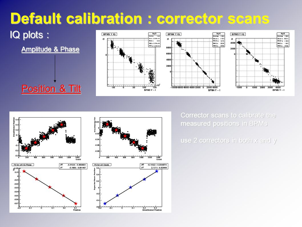Default calibration : corrector scans IQ plots : Amplitude & Phase Position & Tilt Corrector scans to calibrate the measured positions in BPMs use 2 correctors in both x and y