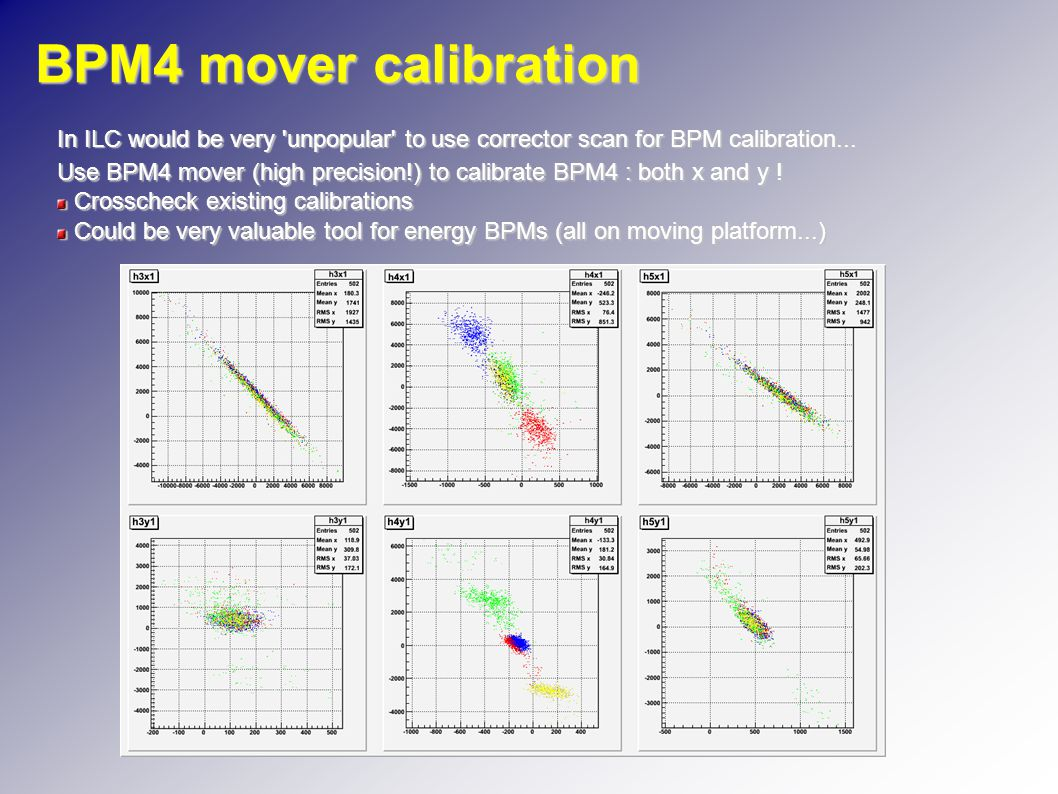 BPM4 mover calibration In ILC would be very unpopular to use corrector scan for BPM calibration...