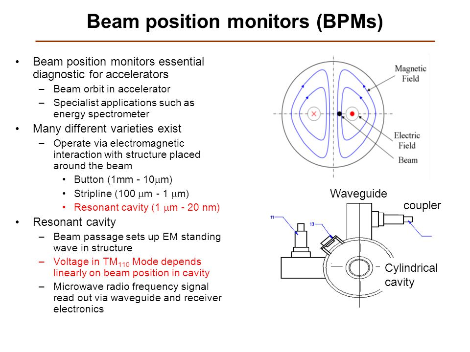Beam position monitors (BPMs) Beam position monitors essential diagnostic for accelerators –Beam orbit in accelerator –Specialist applications such as energy spectrometer Many different varieties exist –Operate via electromagnetic interaction with structure placed around the beam Button (1mm - 10  m) Stripline (100  m - 1  m) Resonant cavity (1  m - 20 nm) Resonant cavity –Beam passage sets up EM standing wave in structure –Voltage in TM 110 Mode depends linearly on beam position in cavity –Microwave radio frequency signal read out via waveguide and receiver electronics Cylindrical cavity Waveguide coupler