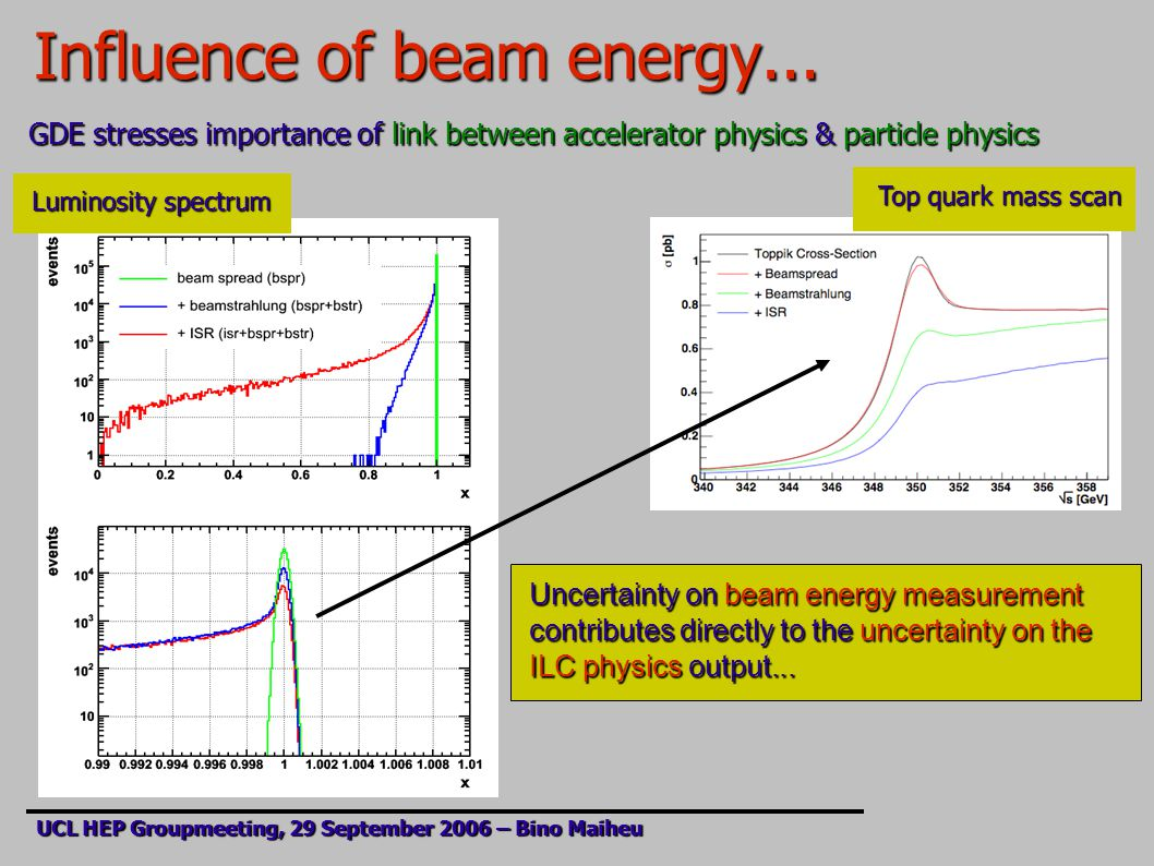 Influence of beam energy...