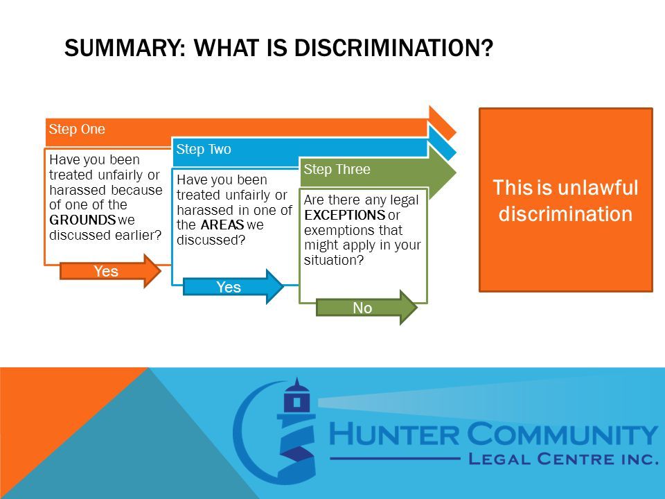 SUMMARY: WHAT IS DISCRIMINATION.