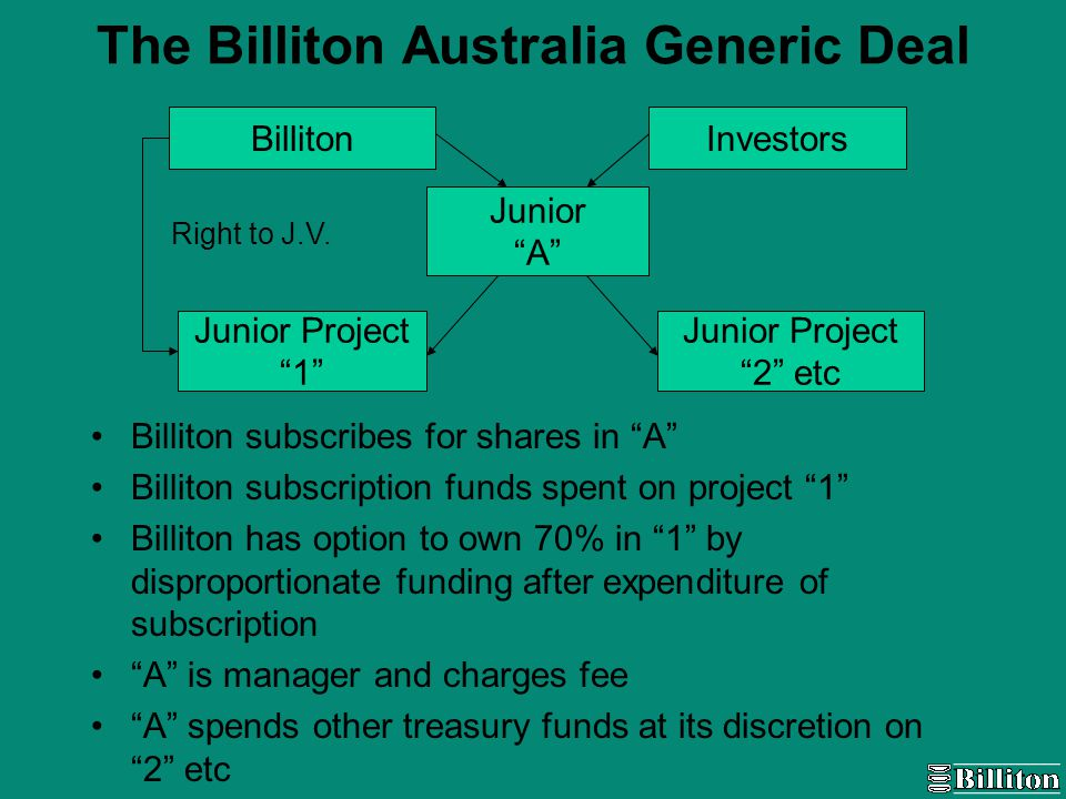 The Billiton Australia Generic Deal Billiton subscribes for shares in A Billiton subscription funds spent on project 1 Billiton has option to own 70% in 1 by disproportionate funding after expenditure of subscription A is manager and charges fee A spends other treasury funds at its discretion on 2 etc BillitonInvestors Junior A Junior Project 2 etc Junior Project 1 Right to J.V.