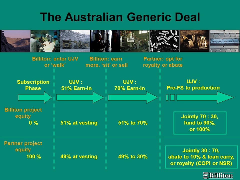 The Australian Generic Deal Subscription Phase UJV : 51% Earn-in UJV : 70% Earn-in UJV : Pre-FS to production Billiton project equity Partner project equity 0 %51% at vesting51% to 70% 100 %49% at vesting49% to 30% Billiton: enter UJV or 'walk' Billiton: earn more, 'sit' or sell Partner: opt for royalty or abate Jointly 70 : 30, fund to 90%, or 100% Jointly 30 : 70, abate to 10% & loan carry, or royalty (COPI or NSR)