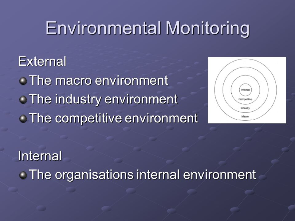 External The macro environment The industry environment The competitive environment Internal The organisations internal environment