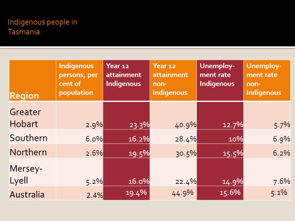 Indigenous people in Tasmania Region Indigenous persons, per cent of population Year 12 attainment Indigenous Year 12 attainment non- Indigenous Unemploy- ment rate Indigenous Unemploy- ment rate non- Indigenous Greater Hobart 2.9%23.3%40.9%12.7%5.7% Southern 6.0%16.2%28.4%10%6.9% Northern 2.6%19.5%30.5%15.5%6.2% Mersey- Lyell 5.2%16.0%22.4%14.9%7.6% Australia 2.4% 19.4%44.9%15.6%5.1%