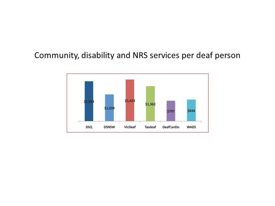 Community, disability and NRS services per deaf person
