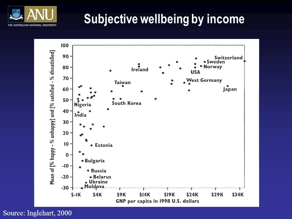 Subjective wellbeing by income Source: Inglehart, 2000