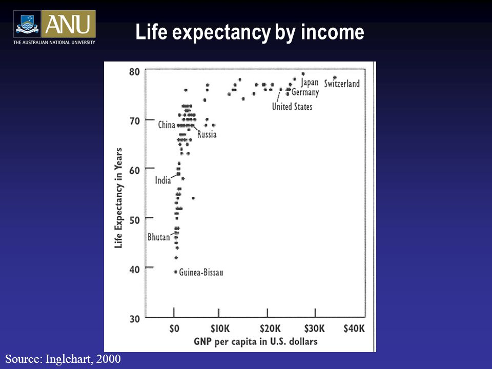 Life expectancy by income Source: Inglehart, 2000