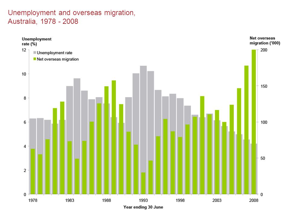 Unemployment and overseas migration, Australia, 1978 - 2008