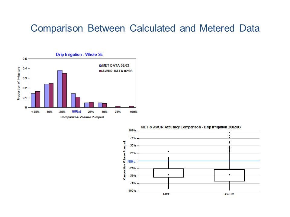 Comparison Between Calculated and Metered Data