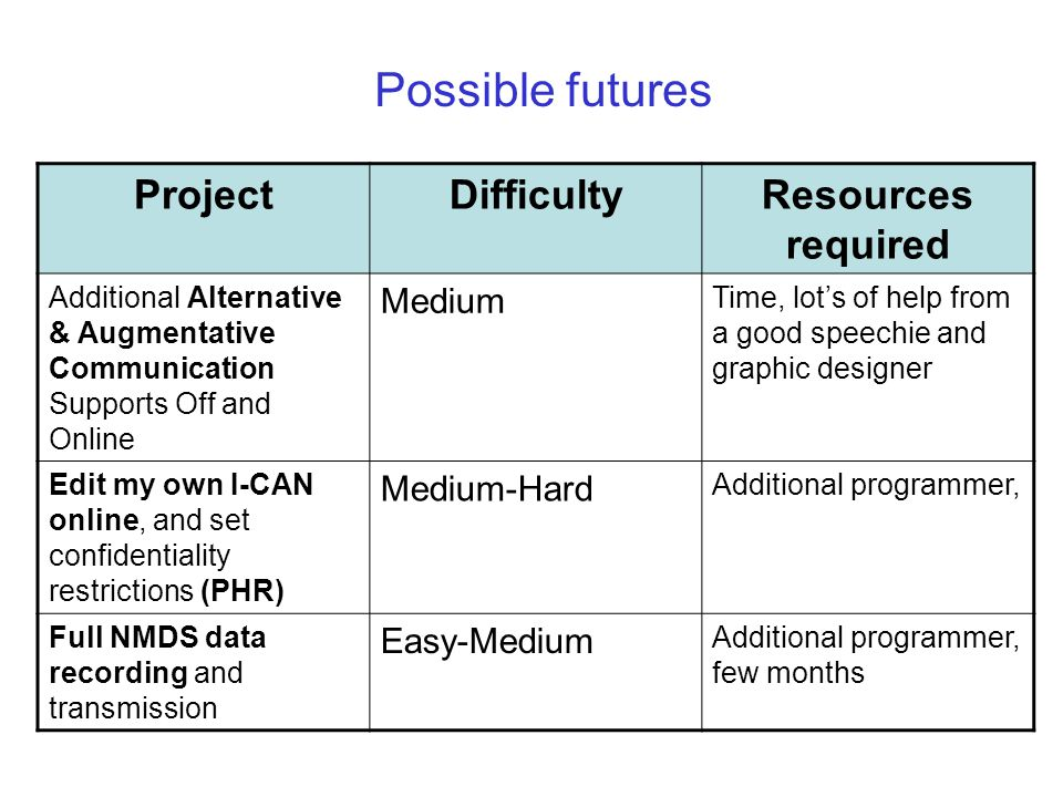 Possible futures ProjectDifficultyResources required Additional Alternative & Augmentative Communication Supports Off and Online Medium Time, lot's of help from a good speechie and graphic designer Edit my own I-CAN online, and set confidentiality restrictions (PHR) Medium-Hard Additional programmer, Full NMDS data recording and transmission Easy-Medium Additional programmer, few months