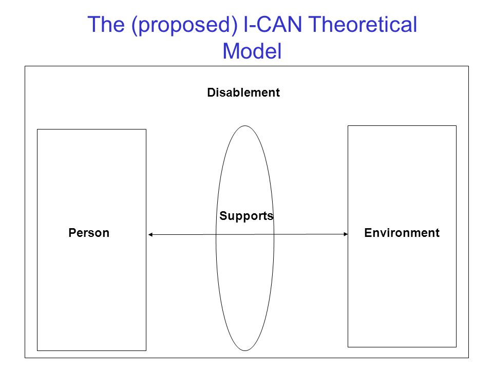 The (proposed) I-CAN Theoretical Model Environment Supports Person Disablement