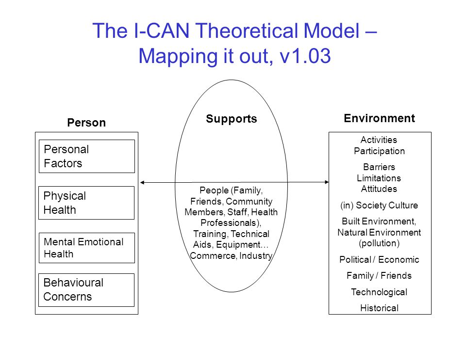 The I-CAN Theoretical Model – Mapping it out, v1.03 Physical Health Mental Emotional Health Behavioural Concerns Activities Participation Barriers Limitations Attitudes (in) Society Culture Built Environment, Natural Environment (pollution) Political / Economic Family / Friends Technological Historical Supports People (Family, Friends, Community Members, Staff, Health Professionals), Training, Technical Aids, Equipment… Commerce, Industry Person Environment Personal Factors
