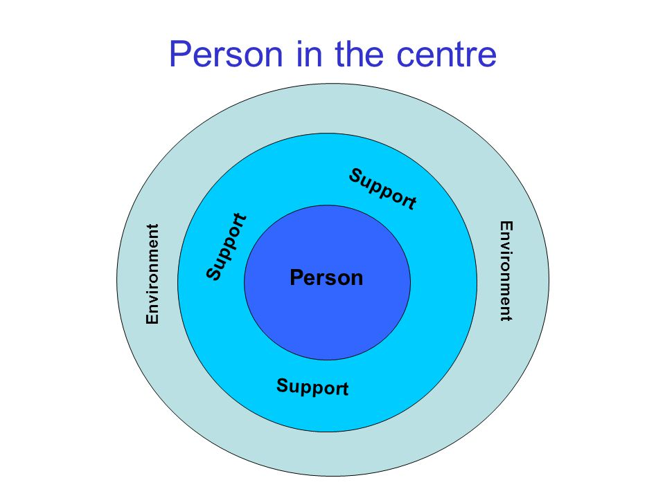 Person in the centre Person Support Environment Support Environment